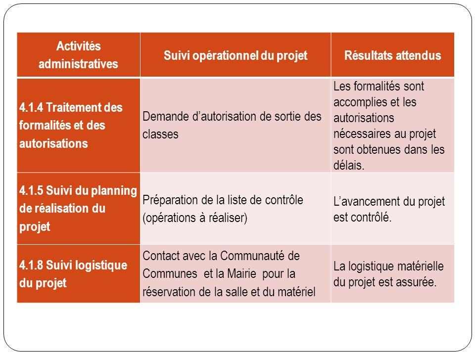 Activités administratives Suivi opérationnel du projetRésultats attendus 4.1.4 Traitement des formalités et des autorisations Demande dautorisation de