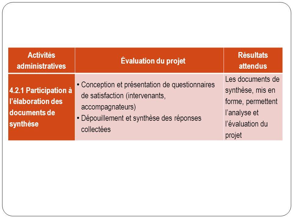 Activités administratives Évaluation du projet Résultats attendus 4.2.1 Participation à lélaboration des documents de synthèse Conception et présentat