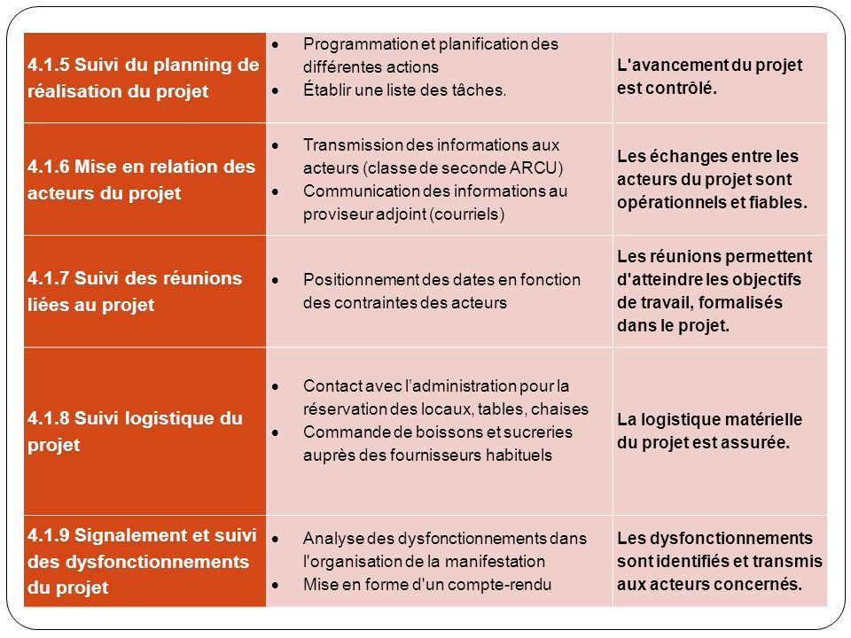 4.1.5 Suivi du planning de réalisation du projet Programmation et planification des différentes actions Établir une liste des tâches. L'avancement du