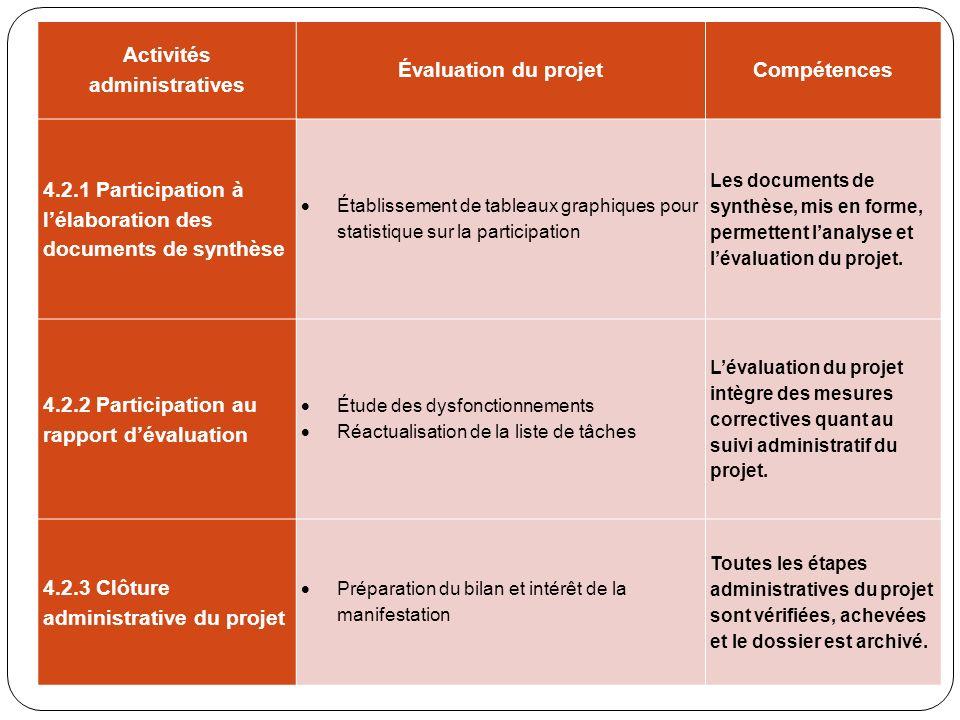 Activités administratives Évaluation du projetCompétences 4.2.1 Participation à lélaboration des documents de synthèse Établissement de tableaux graph