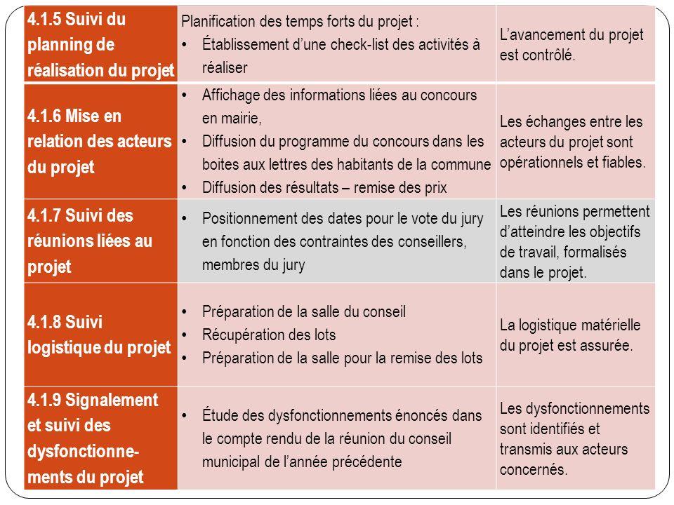 4.1.5 Suivi du planning de réalisation du projet Planification des temps forts du projet : Établissement dune check-list des activités à réaliser Lava