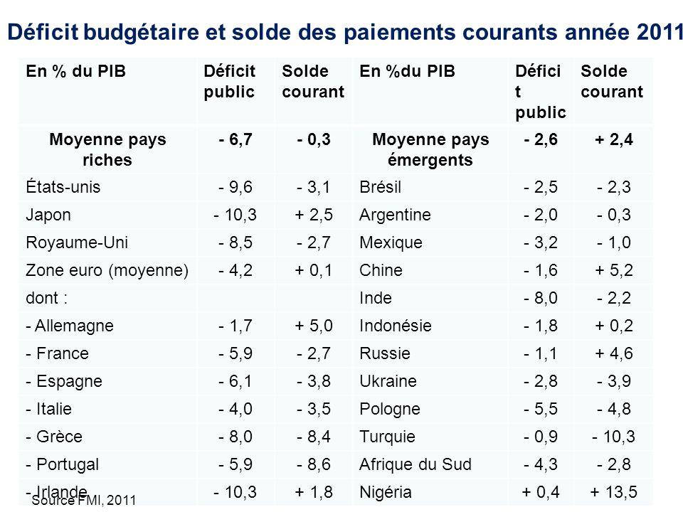 Chaire géopolitique - 5 juin 201210 En % du PIBDéficit public Solde courant En %du PIBDéfici t public Solde courant Moyenne pays riches - 6,7- 0,3Moye