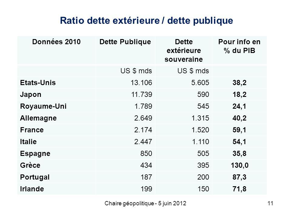 Chaire géopolitique - 5 juin 201211 Ratio dette extérieure / dette publique Données 2010Dette PubliqueDette extérieure souveraine Pour info en % du PI