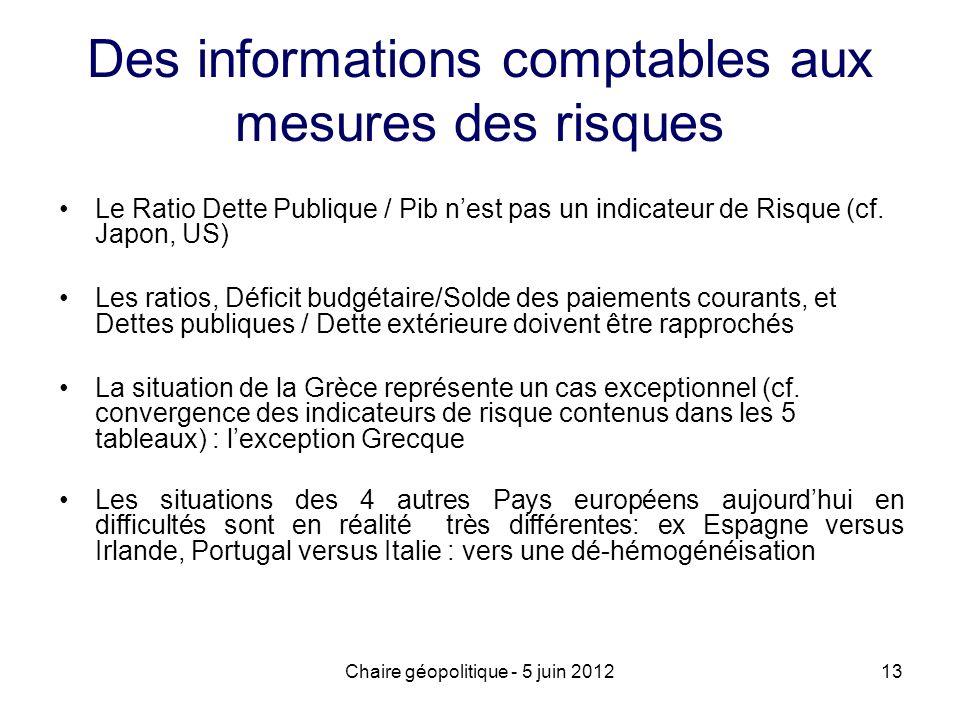 Chaire géopolitique - 5 juin 201213 Des informations comptables aux mesures des risques Le Ratio Dette Publique / Pib nest pas un indicateur de Risque