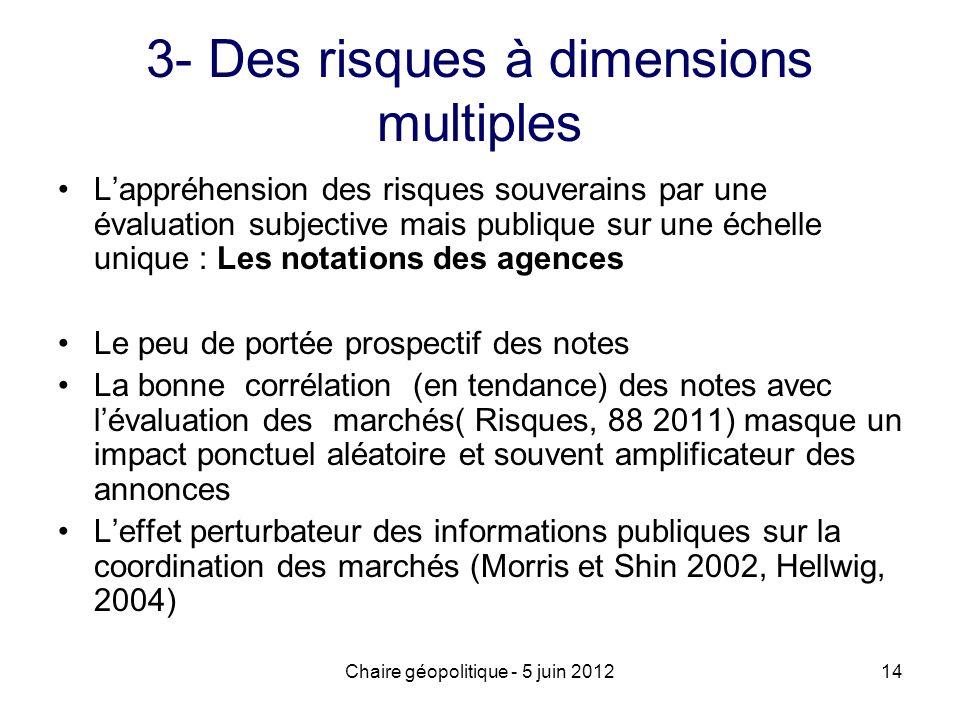Chaire géopolitique - 5 juin 201214 3- Des risques à dimensions multiples Lappréhension des risques souverains par une évaluation subjective mais publ