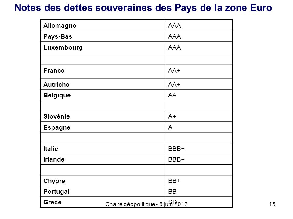Chaire géopolitique - 5 juin 201215 Notes des dettes souveraines des Pays de la zone Euro AllemagneAAA Pays-BasAAA LuxembourgAAA FranceAA+ AutricheAA+
