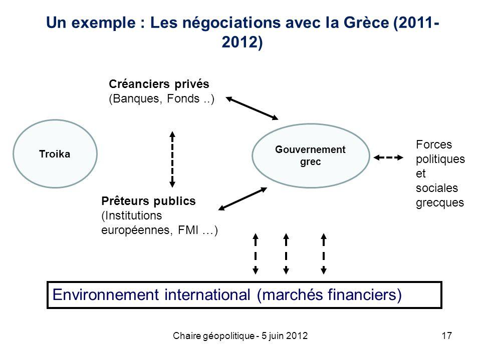 Chaire géopolitique - 5 juin 201217 Un exemple : Les négociations avec la Grèce (2011- 2012) Troika Créanciers privés (Banques, Fonds..) Prêteurs publ