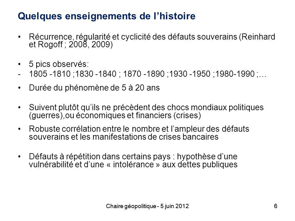 6 Quelques enseignements de lhistoire Récurrence, régularité et cyclicité des défauts souverains (Reinhard et Rogoff ; 2008, 2009) 5 pics observés: -1