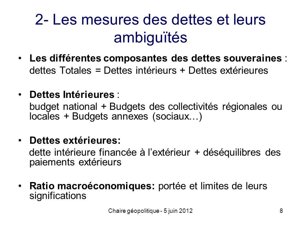 Chaire géopolitique - 5 juin 20128 2- Les mesures des dettes et leurs ambiguïtés Les différentes composantes des dettes souveraines : dettes Totales =