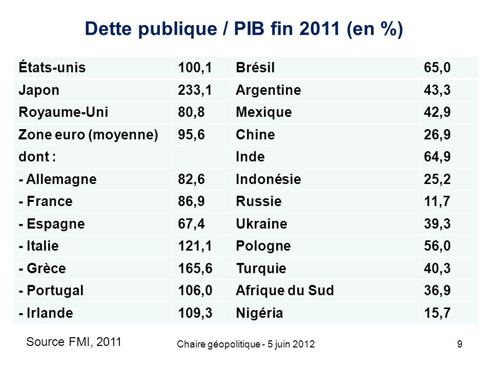 Chaire géopolitique - 5 juin 20129 Dette publique / PIB fin 2011 (en %) États-unis100,1Brésil65,0 Japon233,1Argentine43,3 Royaume-Uni80,8Mexique42,9 Z