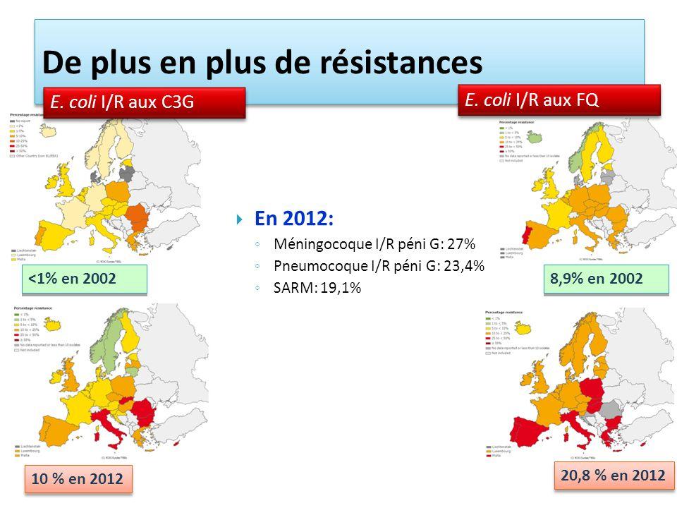 <1% en 2002 10 % en 2012 De plus en plus de résistances 8,9% en 2002 20,8 % en 2012 E. coli I/R aux C3G E. coli I/R aux FQ En 2012: Méningocoque I/R p