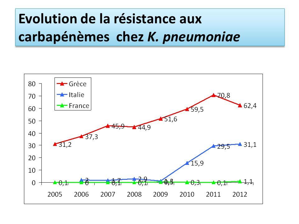 Evolution de la résistance aux carbapénèmes chez K. pneumoniae