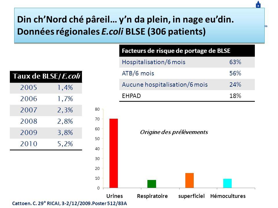 Taux de BLSE/E.coli 20051,4% 20061,7% 20072,3% 20082,8% 20093,8% 20105,2% Cattoen.