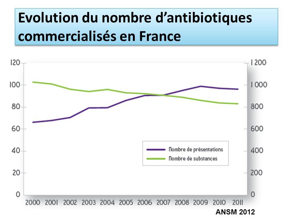 Evolution du nombre dantibiotiques commercialisés en France ANSM 2012