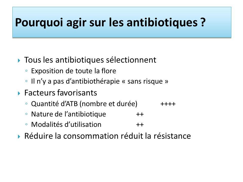 Pourquoi agir sur les antibiotiques ? Tous les antibiotiques sélectionnent Exposition de toute la flore Il ny a pas dantibiothérapie « sans risque » F
