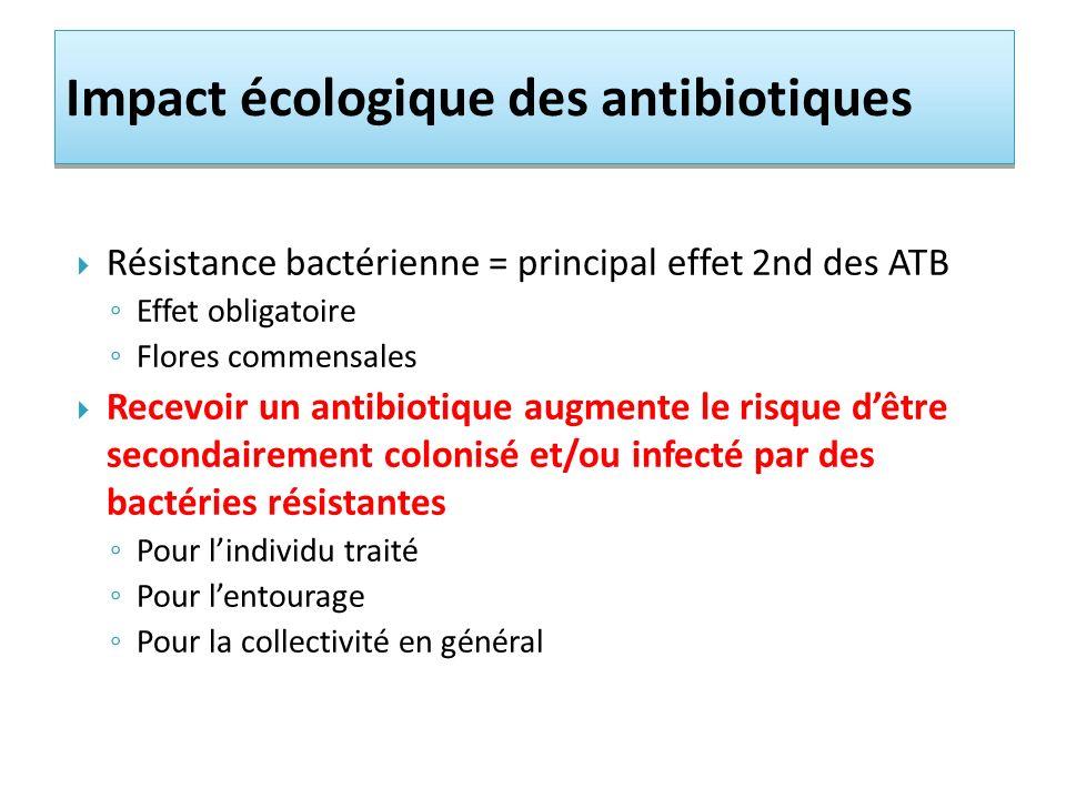 Impact écologique des antibiotiques Résistance bactérienne = principal effet 2nd des ATB Effet obligatoire Flores commensales Recevoir un antibiotique augmente le risque dêtre secondairement colonisé et/ou infecté par des bactéries résistantes Pour lindividu traité Pour lentourage Pour la collectivité en général