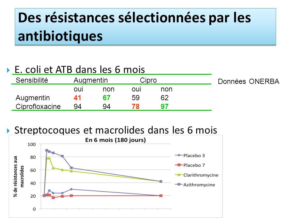 Des résistances sélectionnées par les antibiotiques E. coli et ATB dans les 6 mois Streptocoques et macrolides dans les 6 mois SensibilitéAugmentin Ci