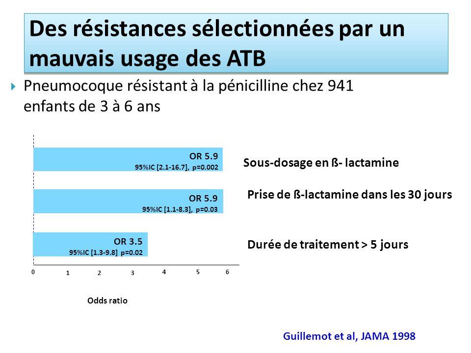 Guillemot et al, JAMA 1998 Des résistances sélectionnées par un mauvais usage des ATB Pneumocoque résistant à la pénicilline chez 941 enfants de 3 à 6 ans Prise de ß-lactamine dans les 30 jours Sous-dosage en ß- lactamine Durée de traitement > 5 jours Odds ratio OR 3.5 95%IC [1.3-9.8] p=0.02 OR 5.9 95%IC [1.1-8.3], p=0.03 OR 5.9 95%IC [2.1-16.7], p=0.002 0 1 23 456