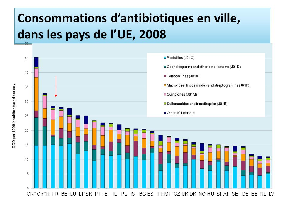 Consommations dantibiotiques en ville, dans les pays de lUE, 2008 GR* CY*IT FR BE LU LT*SK PT IE IL PL IS BG ES FI MT CZ UK DK NO HU SI AT SE DE EE NL