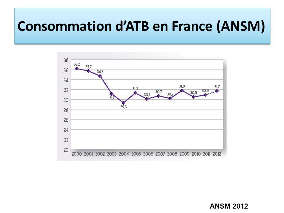 Consommation dATB en France (ANSM) ANSM 2012