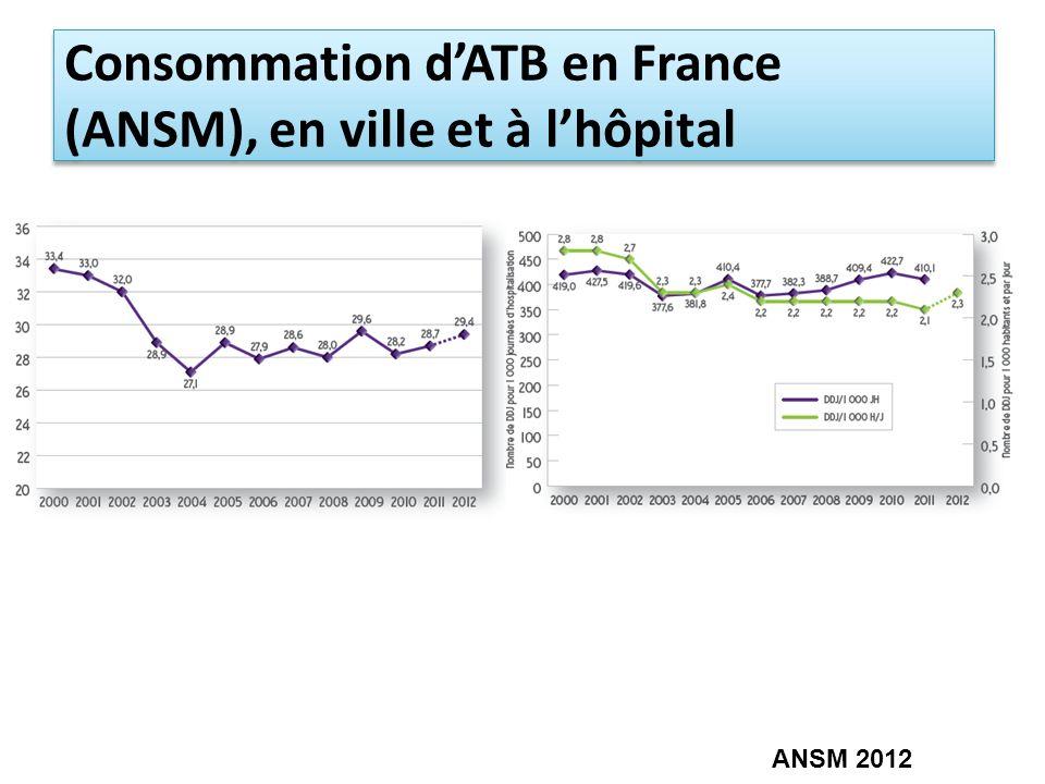 Consommation dATB en France (ANSM), en ville et à lhôpital ANSM 2012