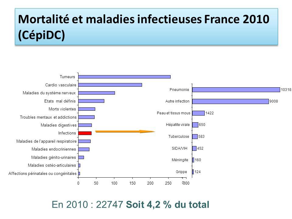 En 2010 : 22747 Soit 4,2 % du total Mortalité et maladies infectieuses France 2010 (CépiDC) 050100150200250300 Affections périnatales ou congénitales Maladies ostéo-articulaires Maladies génito-urinaires Maladies endocriniennes Maladies de lappareil respiratoire Infections Maladies digestives Troubles mentaux et addictions Morts violentes Etats mal définis Maladies du système nerveux Cardio vasculaire Tumeurs 124 160 452 583 650 1422 9008 10318 0 Grippe Méningite SIDA/VIH Tuberculose Hépatite virale Peau et tissus mous Autre infection Pneumonie