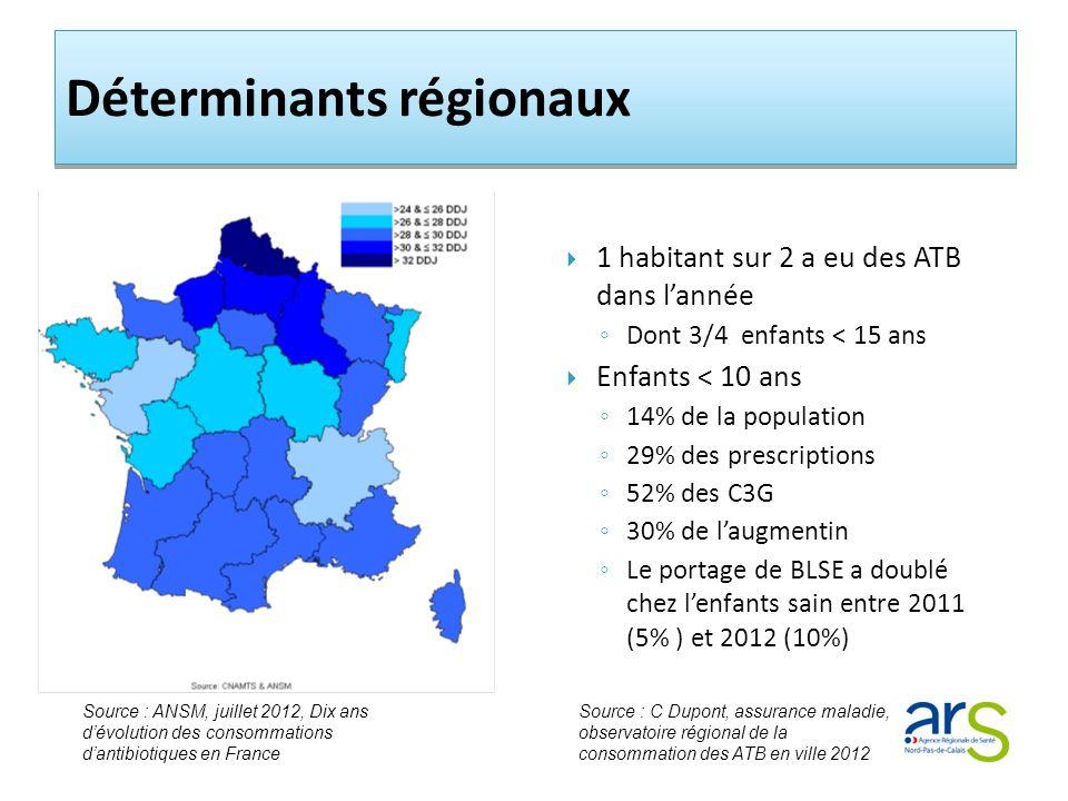 1 habitant sur 2 a eu des ATB dans lannée Dont 3/4 enfants < 15 ans Enfants < 10 ans 14% de la population 29% des prescriptions 52% des C3G 30% de laugmentin Le portage de BLSE a doublé chez lenfants sain entre 2011 (5% ) et 2012 (10%) Source : ANSM, juillet 2012, Dix ans dévolution des consommations dantibiotiques en France Source : C Dupont, assurance maladie, observatoire régional de la consommation des ATB en ville 2012