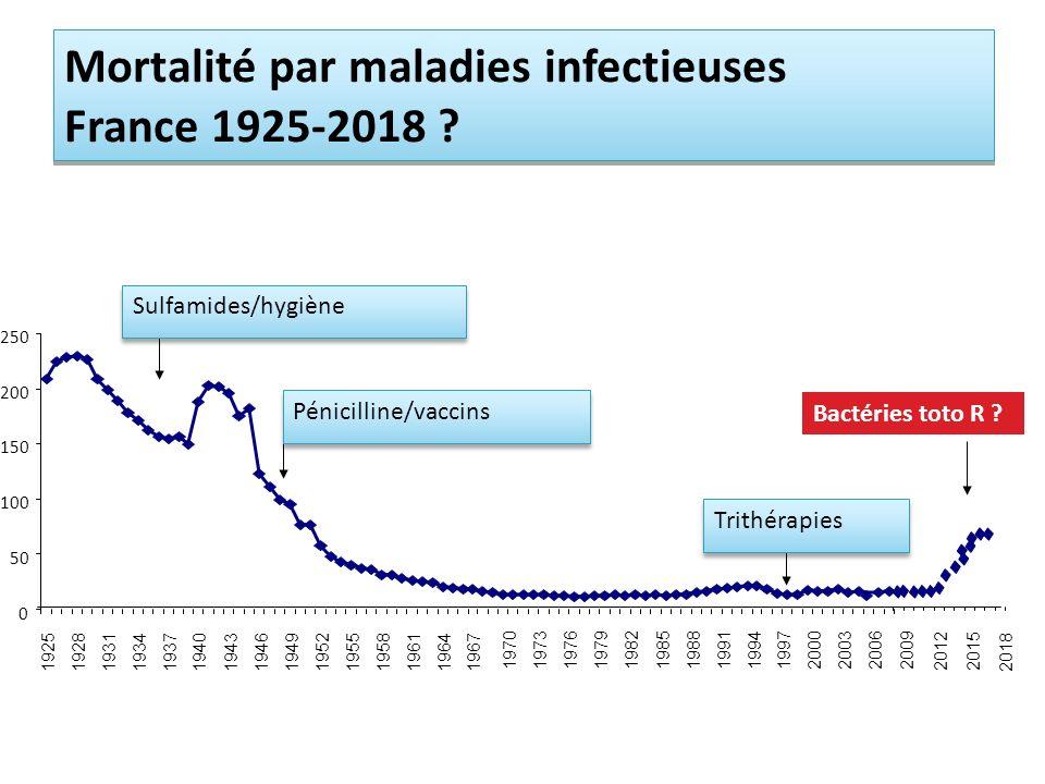 0 50 100 150 200 250 192519281931193419371940194319461949 195219551958196119641967 19701973197619791982 19851988 199119941997 200020032006 Trithérapies Pénicilline/vaccins Sulfamides/hygiène 2009 20122015 Bactéries toto R .