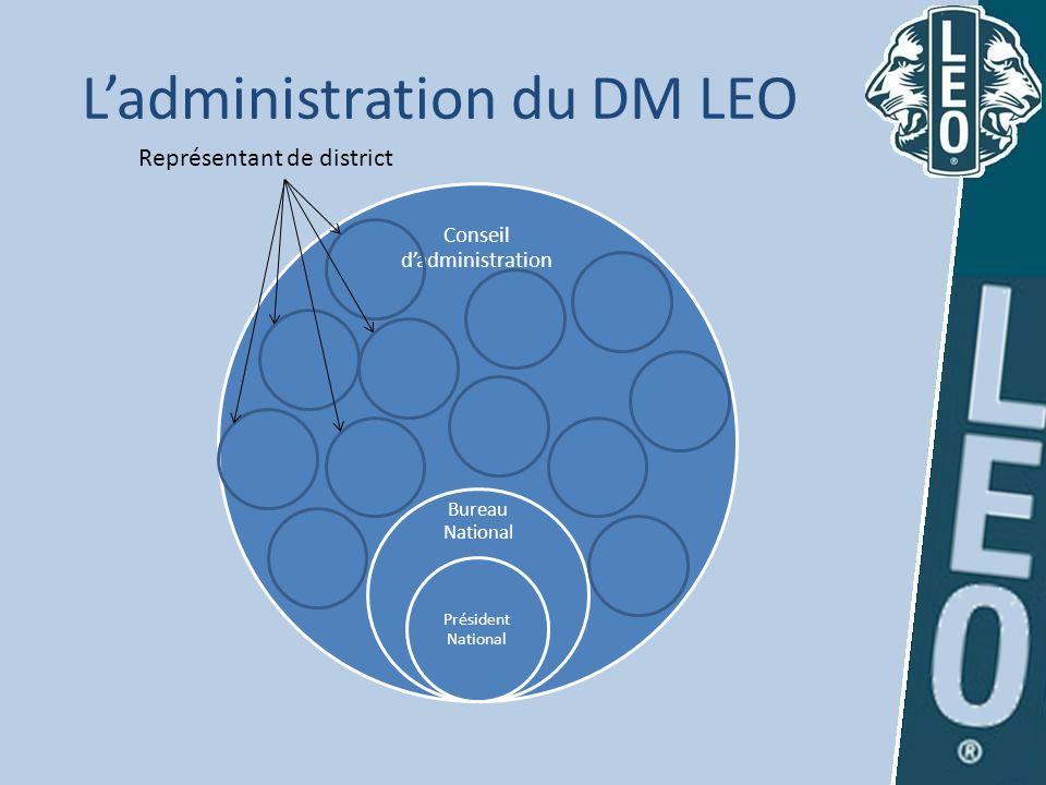 Ladministration du DM LEO Conseil dadministration Bureau National Président National Représentant de district
