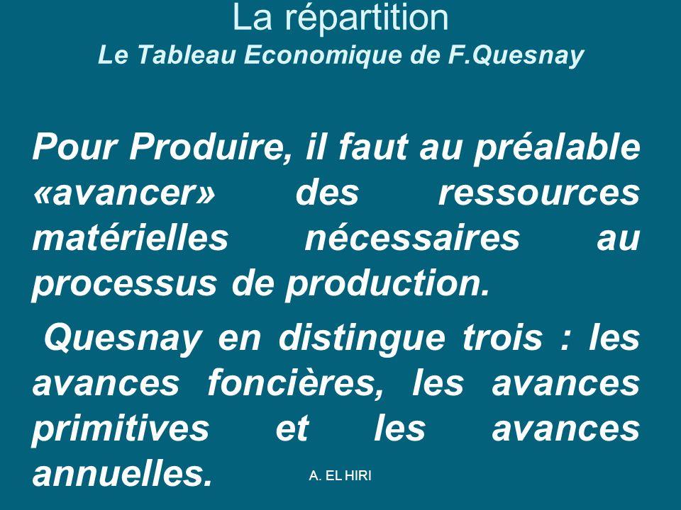 A. EL HIRI La répartition Le Tableau Economique de F.Quesnay Pour Produire, il faut au préalable «avancer» des ressources matérielles nécessaires au p