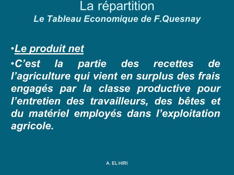 A. EL HIRI La répartition Le Tableau Economique de F.Quesnay Le produit net Cest la partie des recettes de lagriculture qui vient en surplus des frais