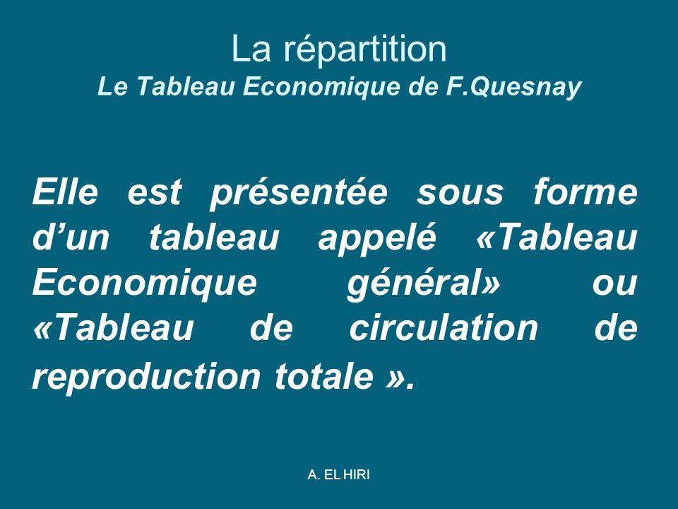 A. EL HIRI La répartition Le Tableau Economique de F.Quesnay Elle est présentée sous forme dun tableau appelé «Tableau Economique général» ou «Tableau