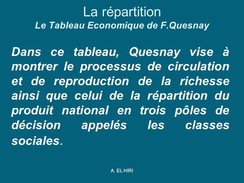 A. EL HIRI La répartition Le Tableau Economique de F.Quesnay Dans ce tableau, Quesnay vise à montrer le processus de circulation et de reproduction de