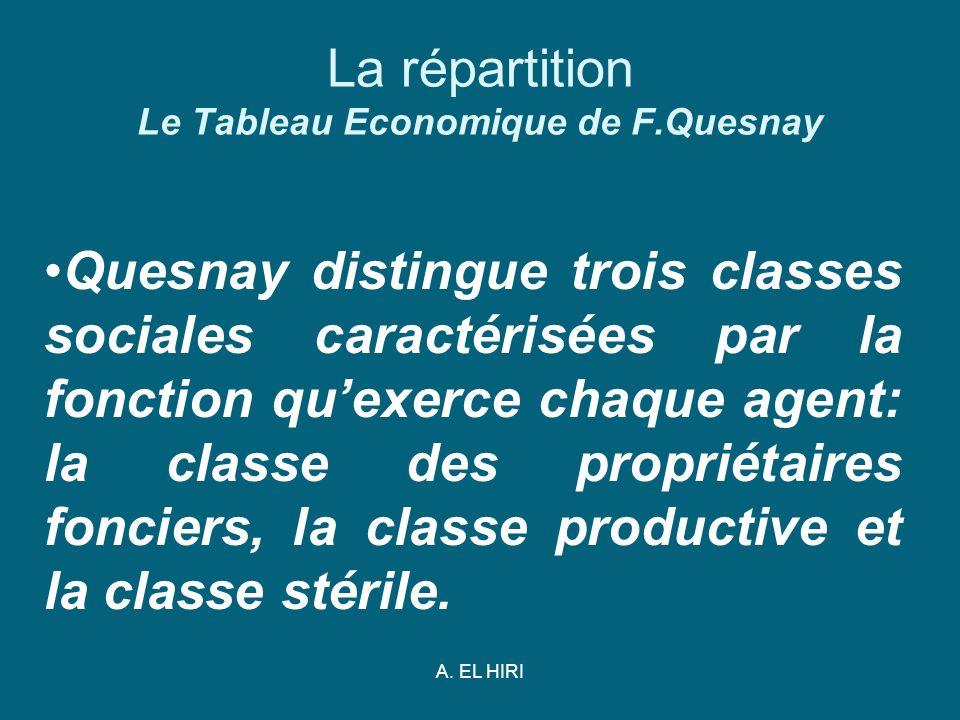A. EL HIRI La répartition Le Tableau Economique de F.Quesnay Quesnay distingue trois classes sociales caractérisées par la fonction quexerce chaque ag