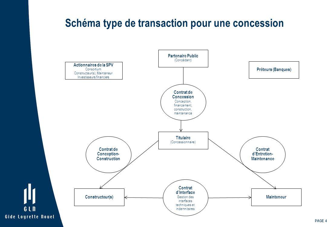PAGE 4 Schéma type de transaction pour une concession Actionnaires de la SPV Consortium Constructeur(s), Mainteneur Investisseurs financiers Partenair