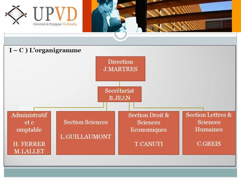 I – C ) Lorganigramme Service Administratif et c omptable H.