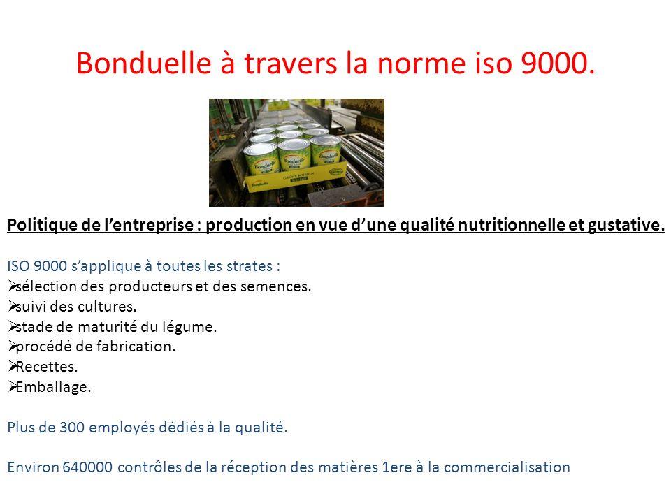 Bonduelle à travers la norme iso 9000. Politique de lentreprise : production en vue dune qualité nutritionnelle et gustative. ISO 9000 sapplique à tou
