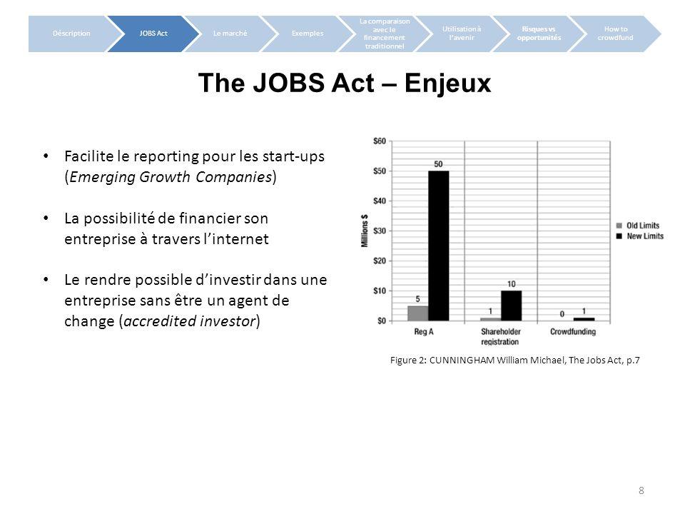 The JOBS Act – Antécédents DéscriptionJOBS ActLe marchéExemples La comparaison avec le financement traditionnel Utilisation à lavenir Risques vs oppor