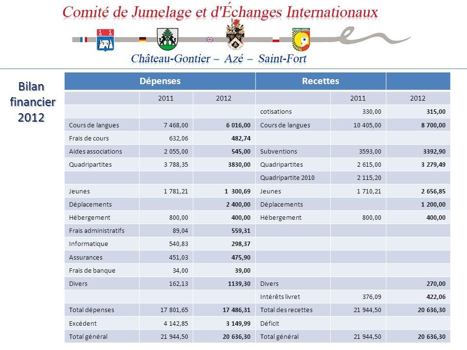 Bilan financier financier2012 DépensesRecettes 2011201220112012 cotisations330,00315,00 Cours de langues7 468,006 016,00Cours de langues10 405,008 700