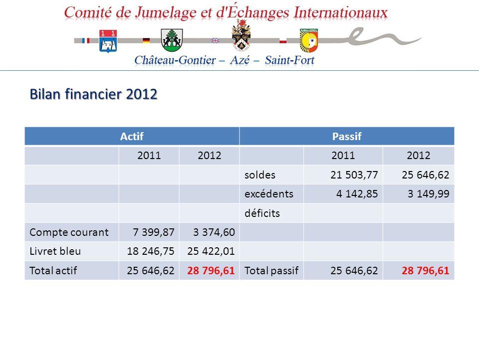Bilan financier 2012 ActifPassif 2011201220112012 soldes21 503,7725 646,62 excédents4 142,853 149,99 déficits Compte courant7 399,873 374,60 Livret bl