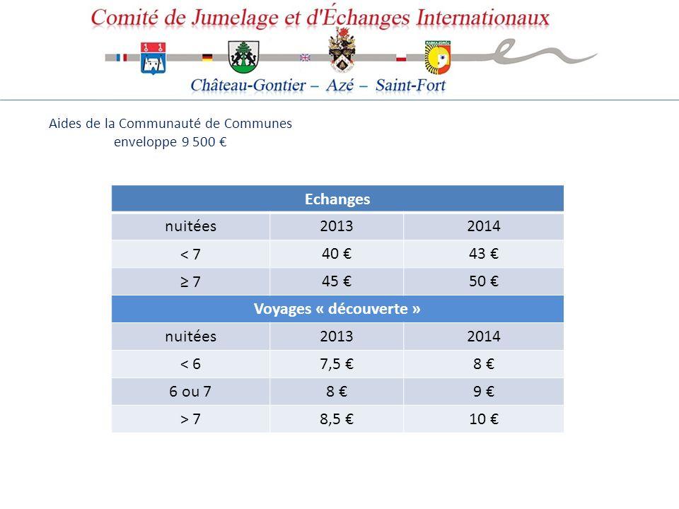 Aides de la Communauté de Communes enveloppe 9 500 Echanges nuitées20132014 < 7 40 43 7 45 50 Voyages « découverte » nuitées 20132014 < 6 7,5 8 6 ou 7