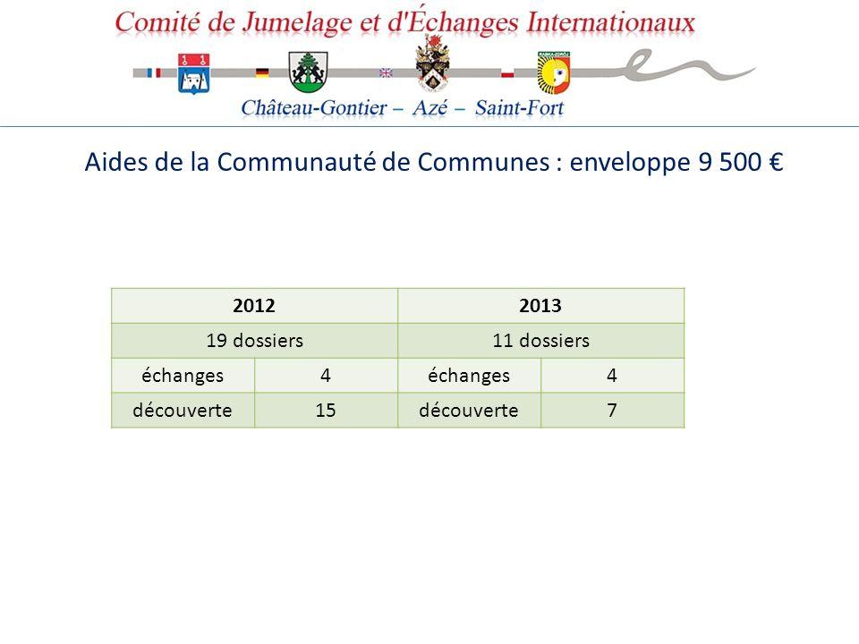Aides de la Communauté de Communes : enveloppe 9 500 20122013 19 dossiers11 dossiers échanges4 4 découverte15découverte7