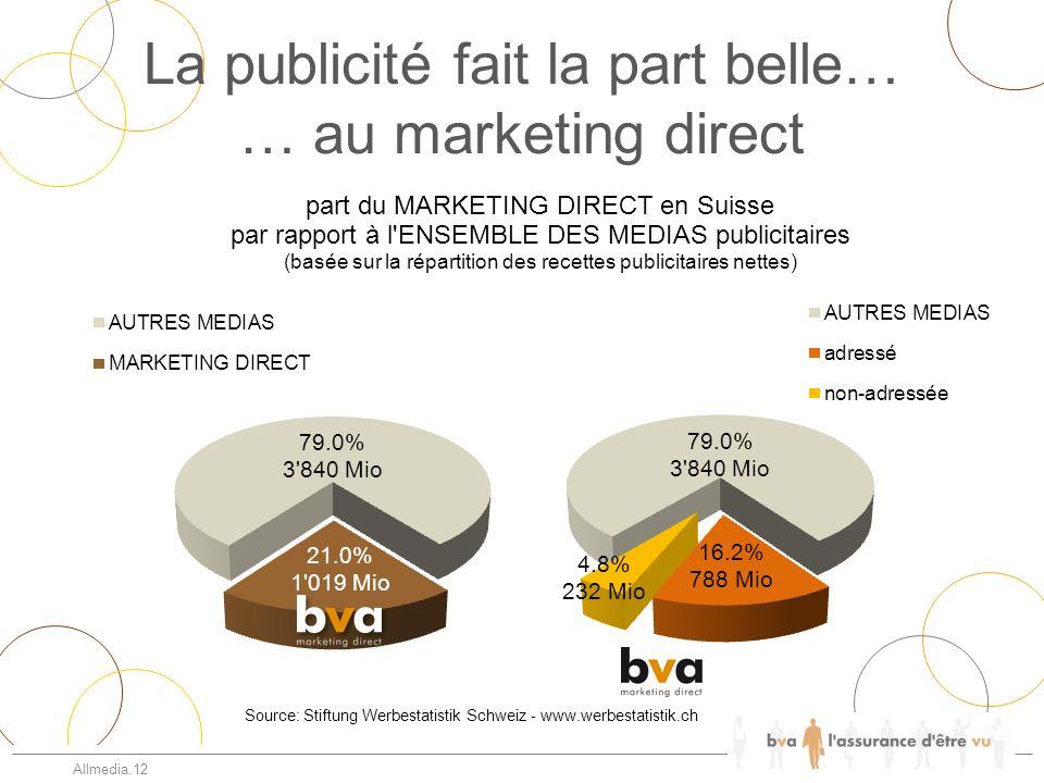 Allmedia.12 La publicité fait la part belle… … au marketing direct Source: Stiftung Werbestatistik Schweiz - www.werbestatistik.ch