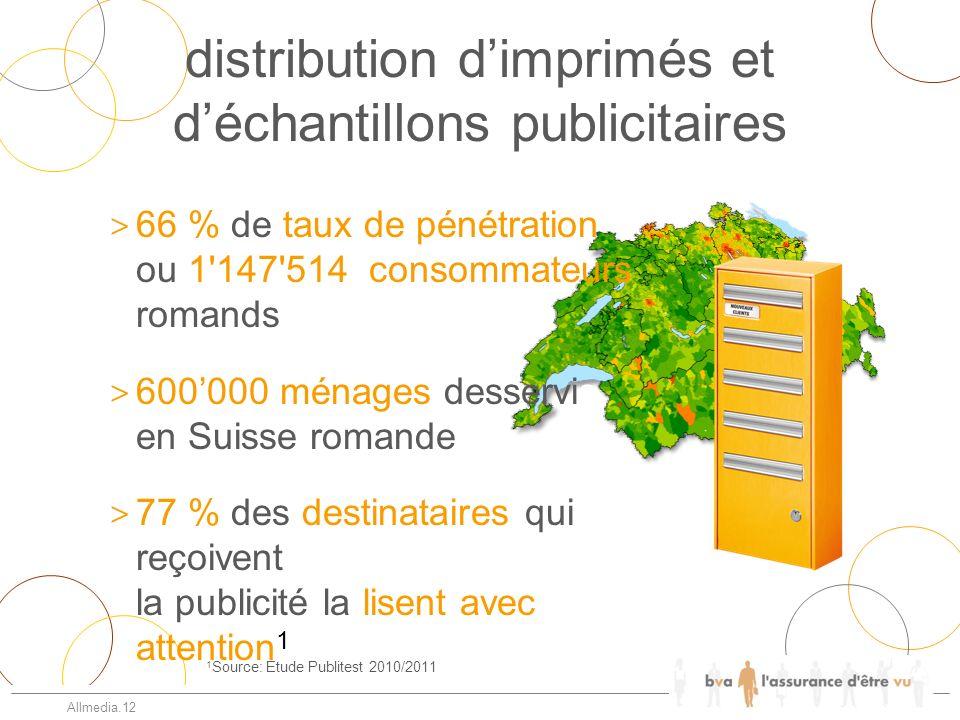 distribution dimprimés et déchantillons publicitaires Allmedia.12 1 Source: Etude Publitest 2010/2011 > 66 % de taux de pénétration ou 1'147'514 conso
