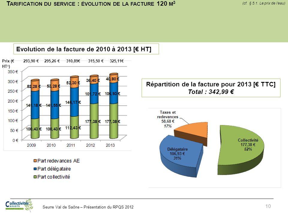 Seurre Val de Saône – Présentation du RPQS 2012 T ARIFICATION DU SERVICE : ÉVOLUTION DE LA FACTURE 120 M 3 10 Répartition de la facture pour 2013 [ TT
