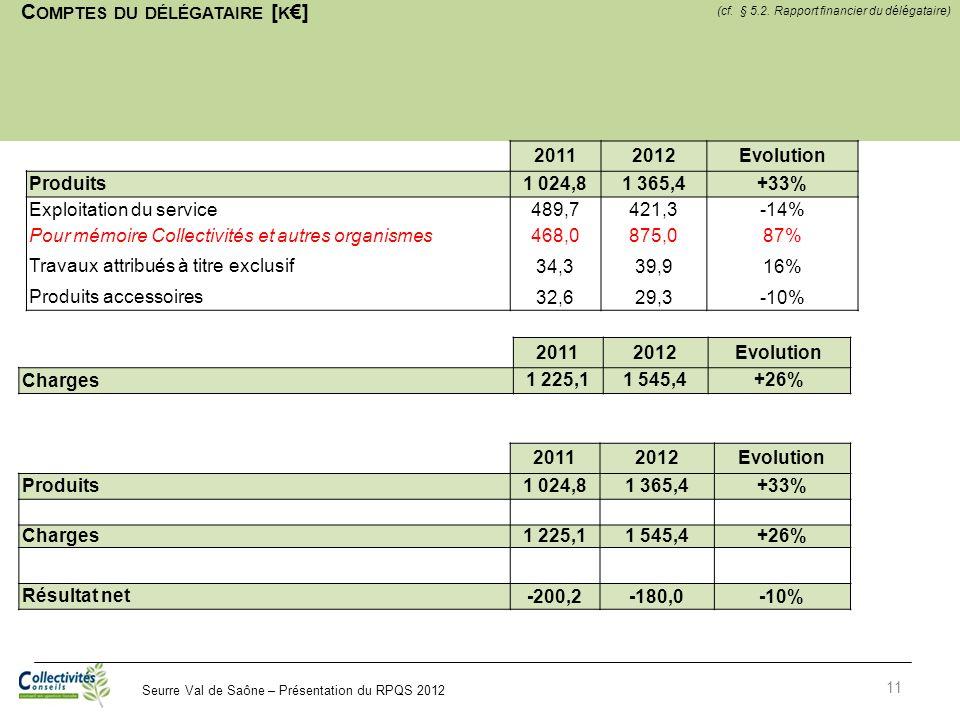 Seurre Val de Saône – Présentation du RPQS 2012 C OMPTES DU DÉLÉGATAIRE [ K ] 11 20112012Evolution Produits 1 024,81 365,4+33% Exploitation du service