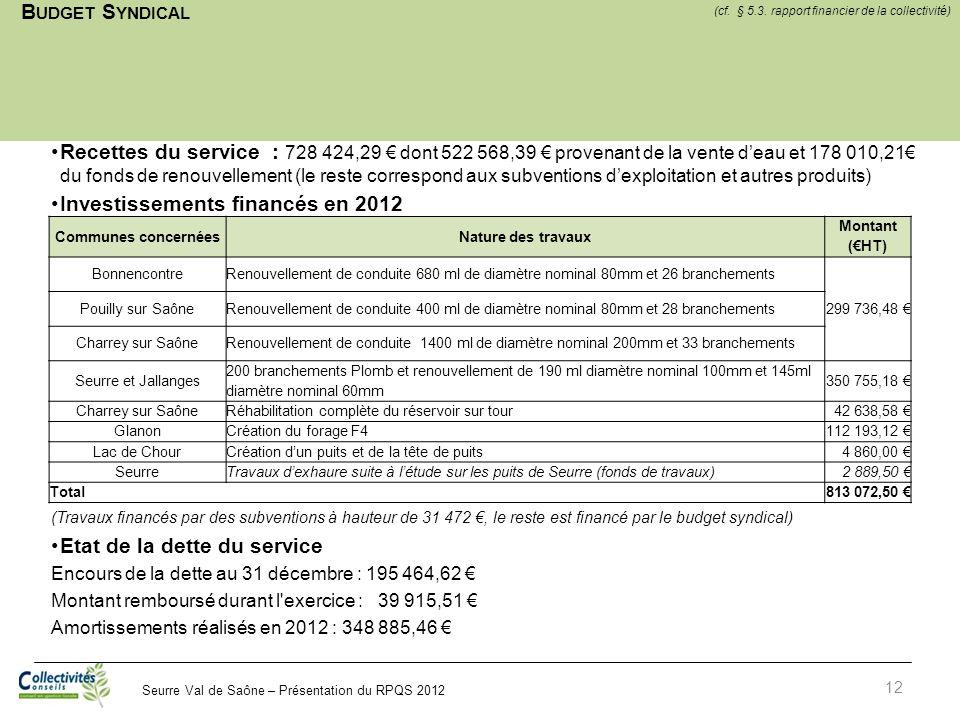 Seurre Val de Saône – Présentation du RPQS 2012 B UDGET S YNDICAL 12 Recettes du service : 728 424,29 dont 522 568,39 provenant de la vente deau et 17