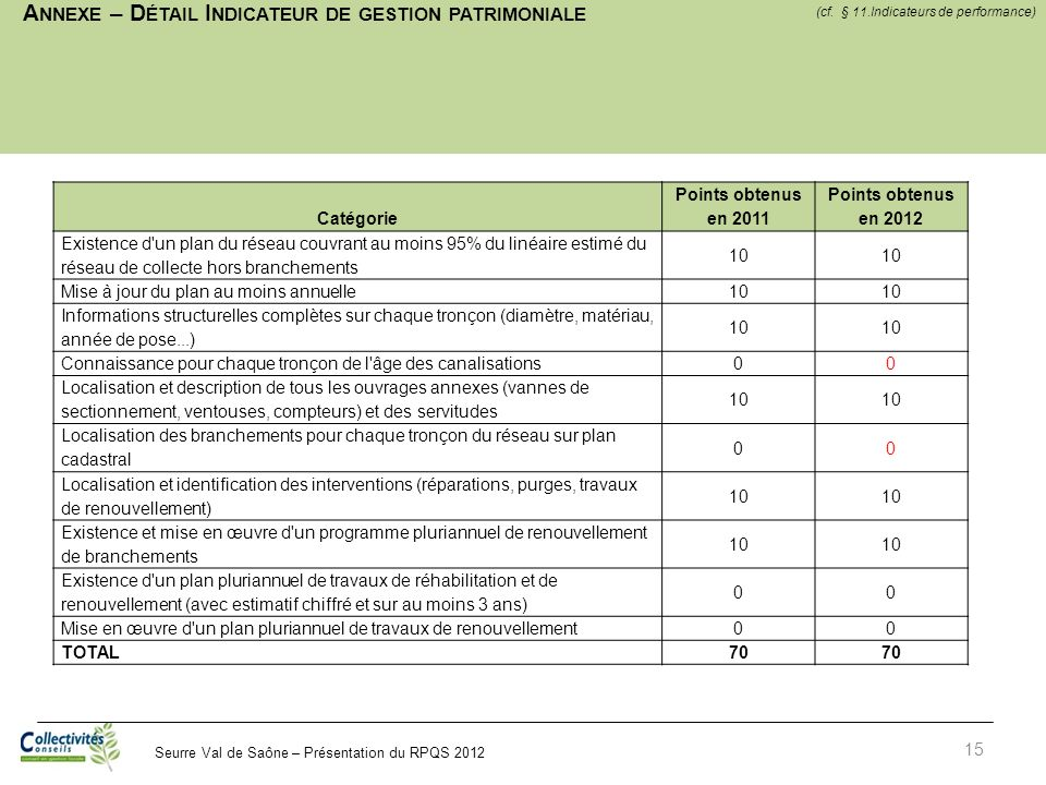 Seurre Val de Saône – Présentation du RPQS 2012 A NNEXE – D ÉTAIL I NDICATEUR DE GESTION PATRIMONIALE 15 Catégorie Points obtenus en 2011 Points obten