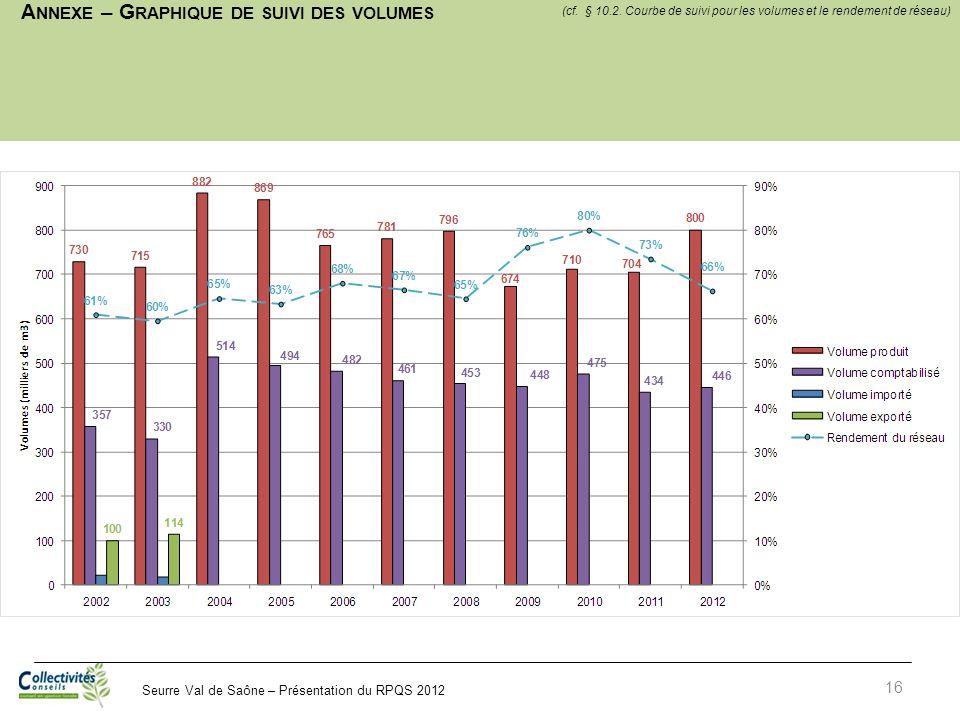 Seurre Val de Saône – Présentation du RPQS 2012 A NNEXE – G RAPHIQUE DE SUIVI DES VOLUMES 16 (cf. § 10.2. Courbe de suivi pour les volumes et le rende