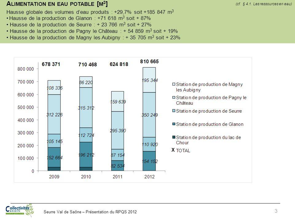 Seurre Val de Saône – Présentation du RPQS 2012 3 A LIMENTATION EN EAU POTABLE [ M 3 ] Hausse globale des volumes deau produits : +29,7% soit +185 847